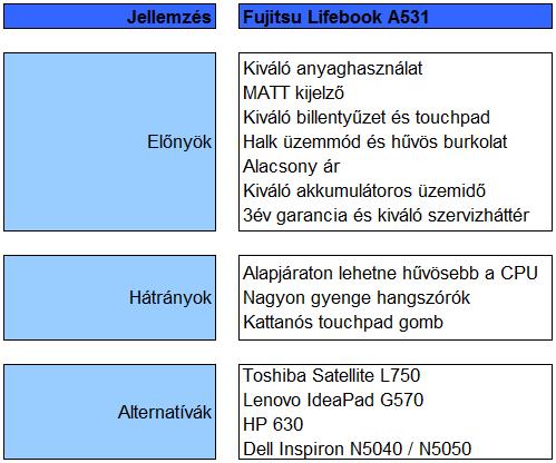 Fujitsu Lifebook A531 teszt