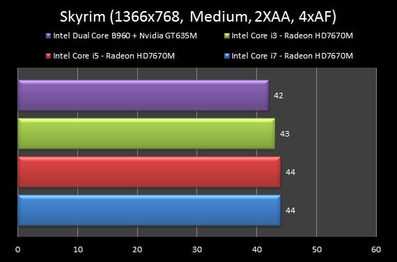 Nvidia GeForce GT635M vs AMD Radeon HD7670M