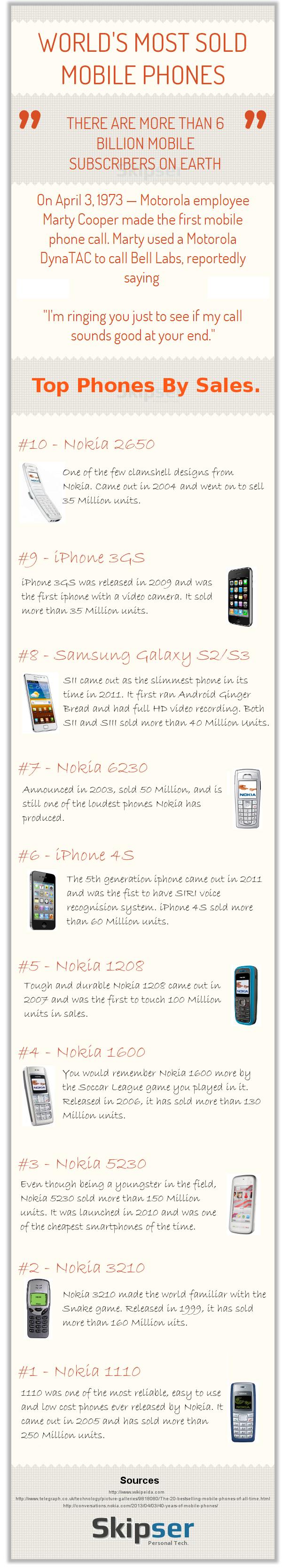 A világ legkeresettebb mobiljai