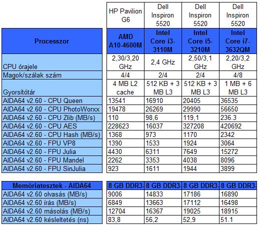 Dell Inspiron 5520 média teszt