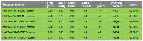 """Érkezik az Intel 4. generációs """"Haswell"""" mobil platformja"""
