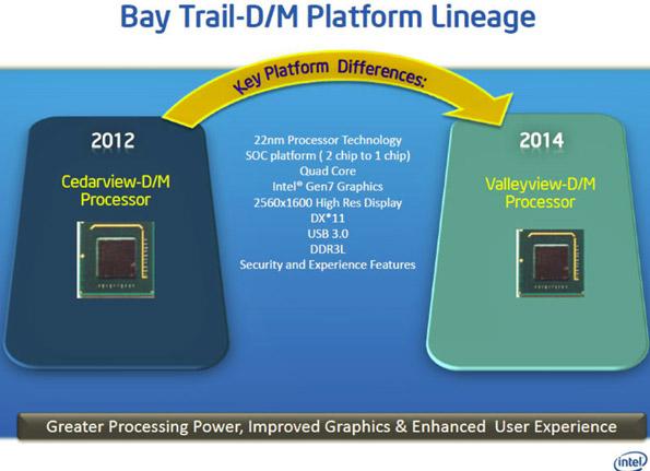 Kiszivárgott Intel Bay Trail információk