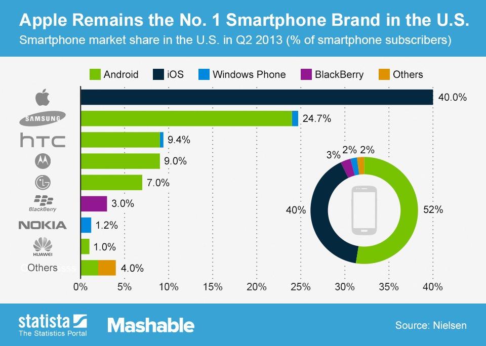 Amerika: az Apple a legnagyobb brand