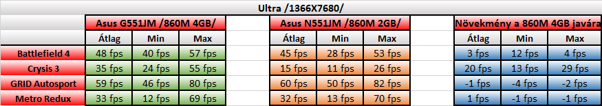 Asus G551JM teszt