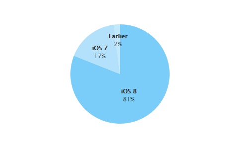 81%-on az iOS 8