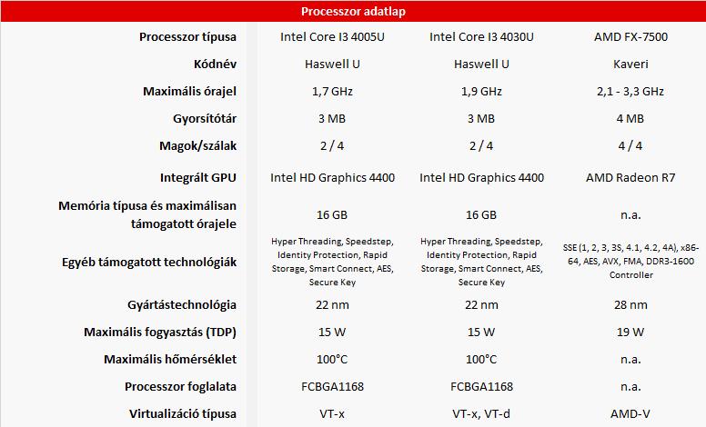 Lenovo G50-80 vs. Z50-70 vs. Z50-75