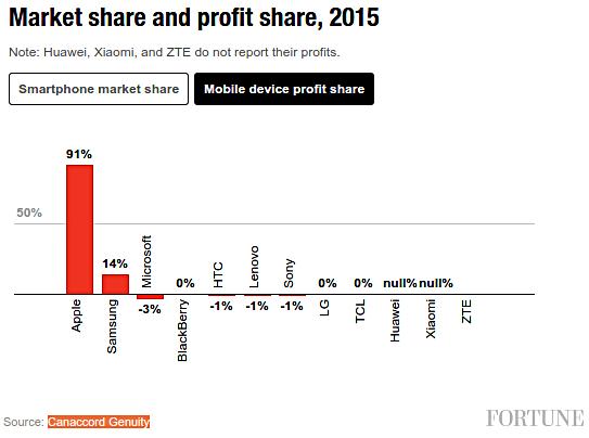 A mobilpiac profitok nagy része az Apple-é
