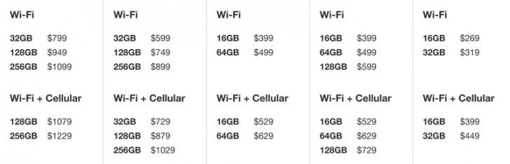 Az Apple kinyírta a 16GB-os iPad-et