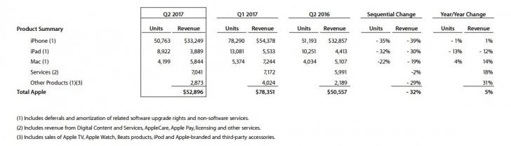 Csökkentek az iPhone eladások