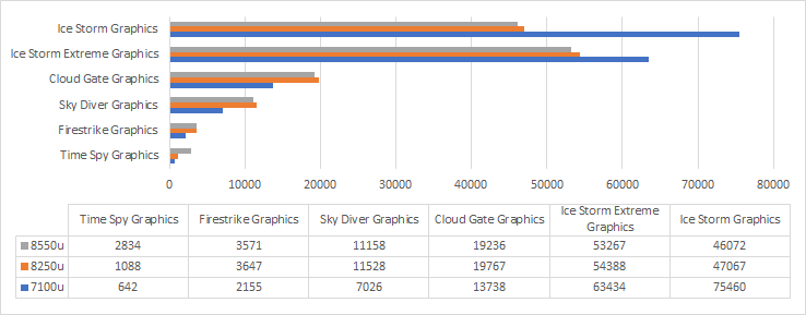 NVIDIA MX150 3DMark Graphics