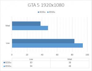 NVIDIA MX150 teszt