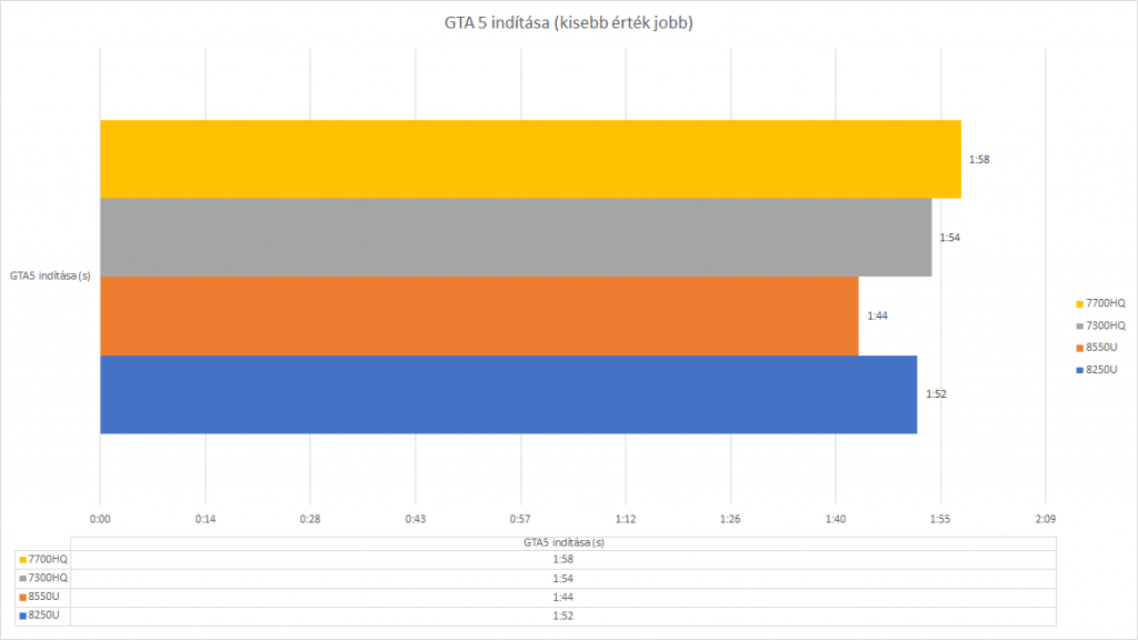 CPU teszt GTA5