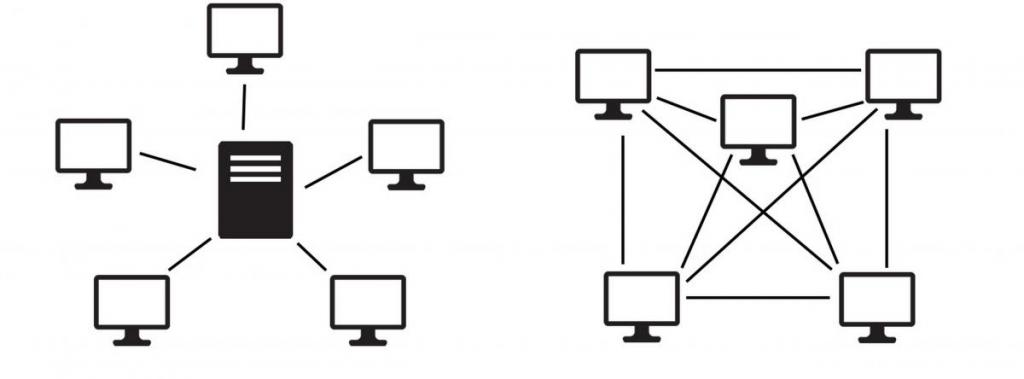 Szerver központú és peer - to - peer hálózat