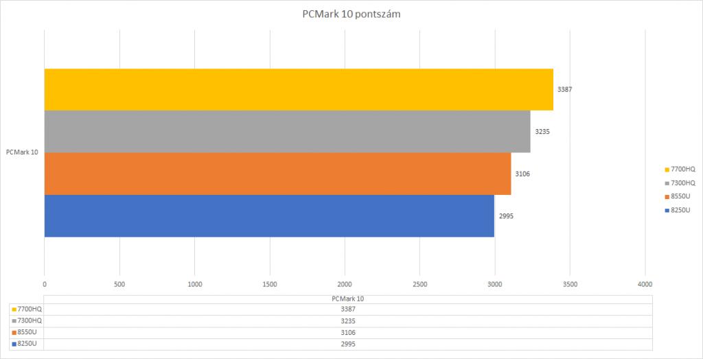 CPU teszt pcmark10