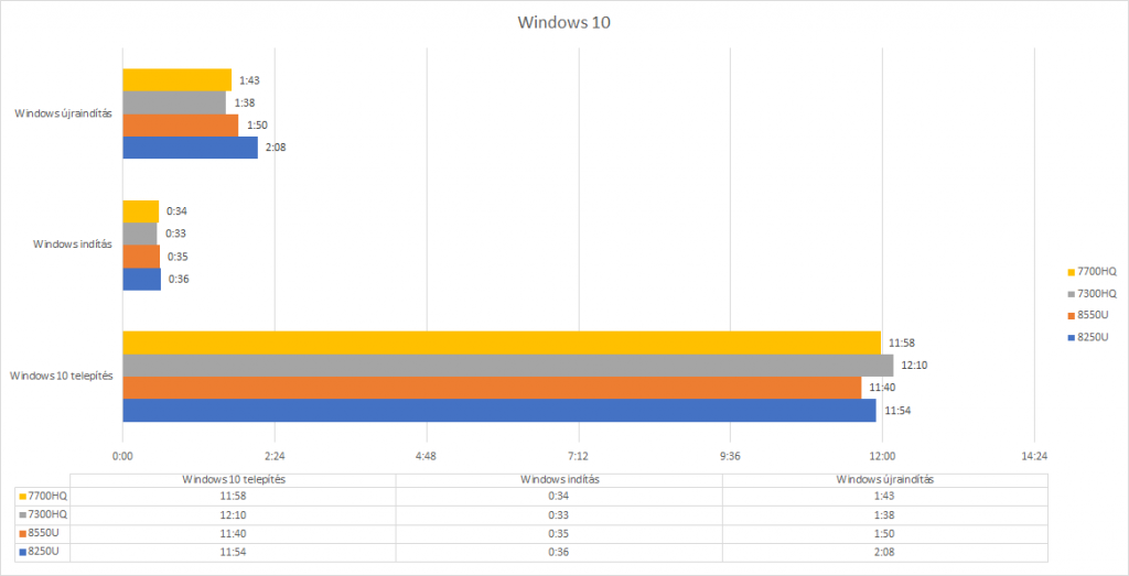 CPU teszt windows