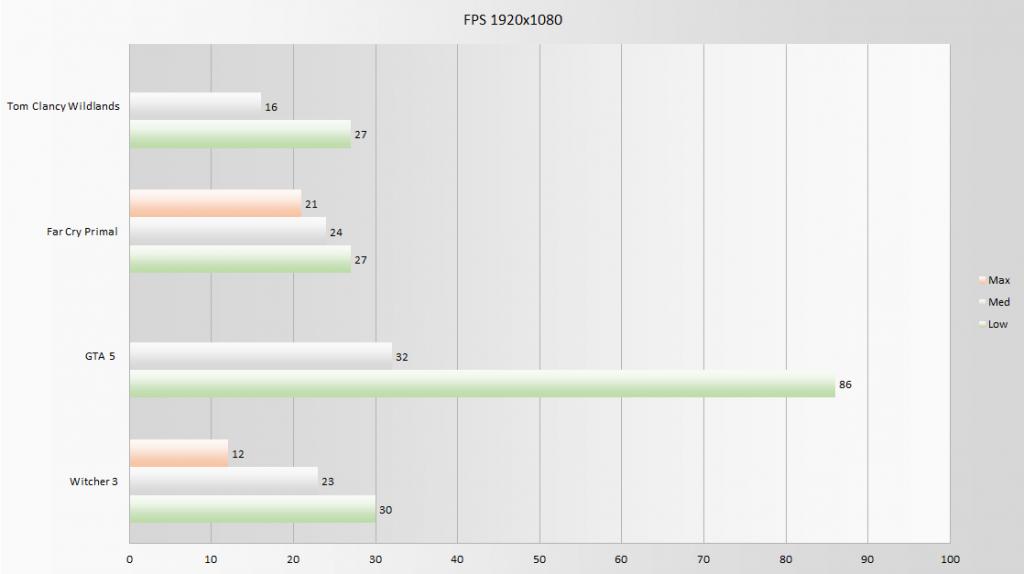 Asus UX331UN fps1