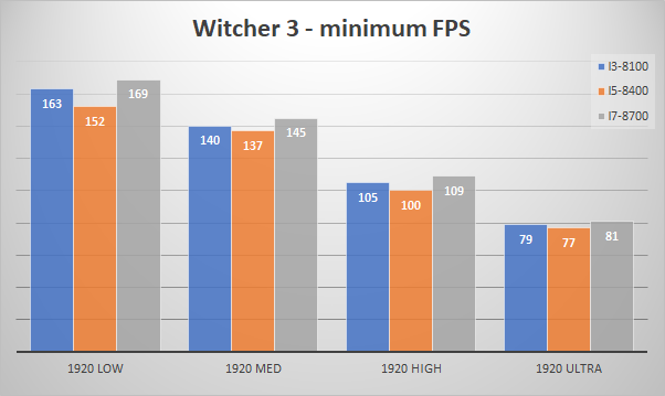 1070 minfps