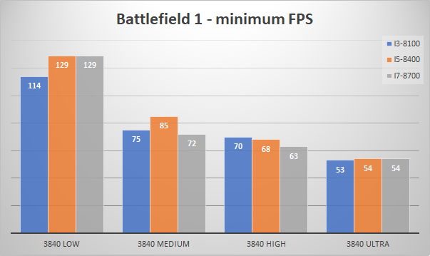 nvidia geforce gtx 1080 minfps bf1 4k