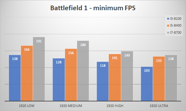 nvidia geforce gtx 1080 minfps bf1