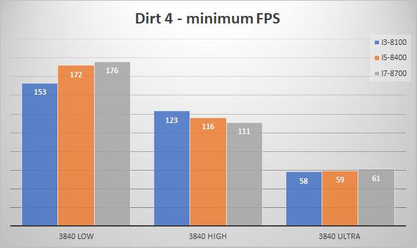 nvidia geforce gtx 1080 minfps dirt4 4k