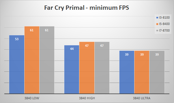 nvidia geforce gtx 1080 minfps far cry primal 4k