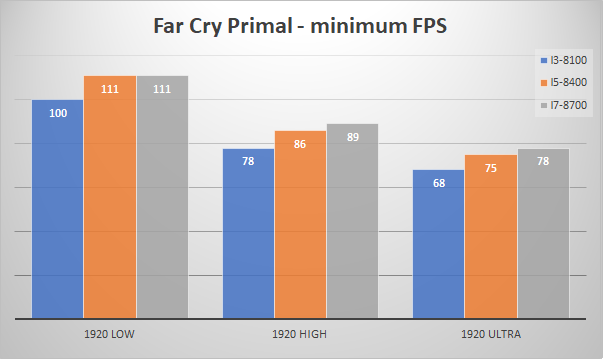 nvidia geforce gtx 1080 minfps far cry primal