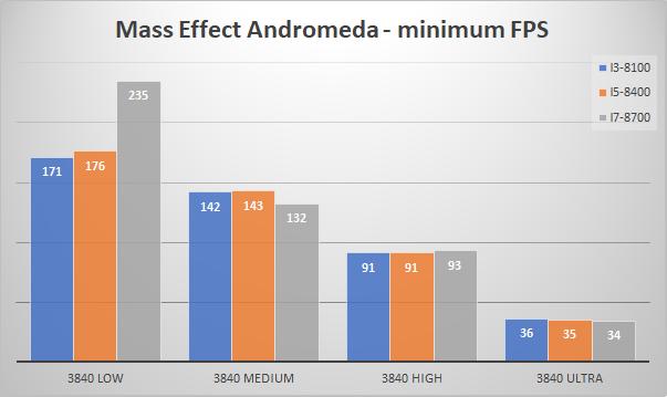 nvidia geforce gtx 1080 minfps mass effect 4k