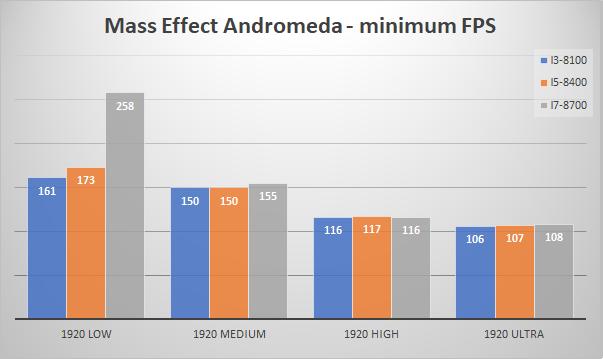 nvidia geforce gtx 1080 minfps mass effect