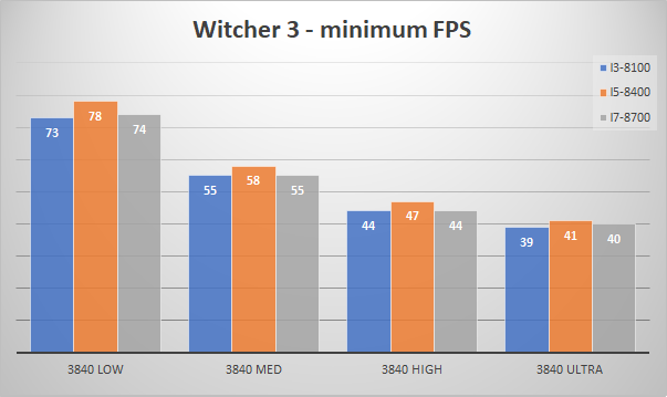 nvidia geforce gtx 1080 minfps witcher3 4k