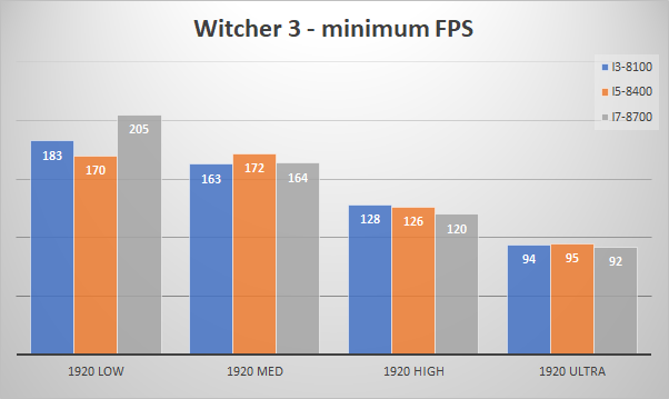 nvidia geforce gtx 1080 minfps witcher3