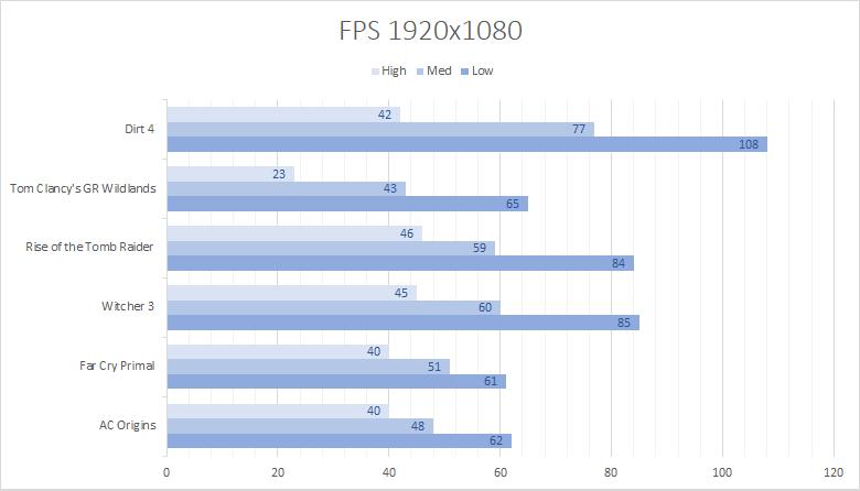 dell g5 5587 fps 1920