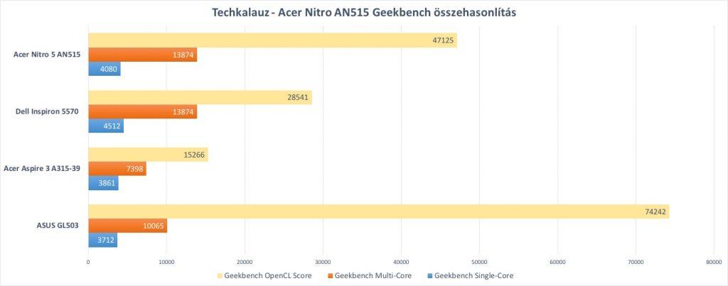 Acer Nitro 5 AN515-31-561Q
