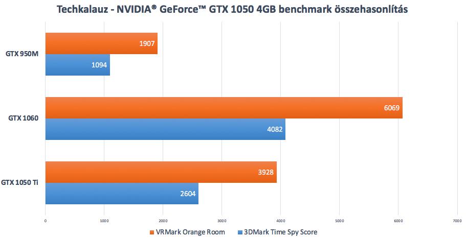 lenovo legion y530 gtx 1050 ti benchmark