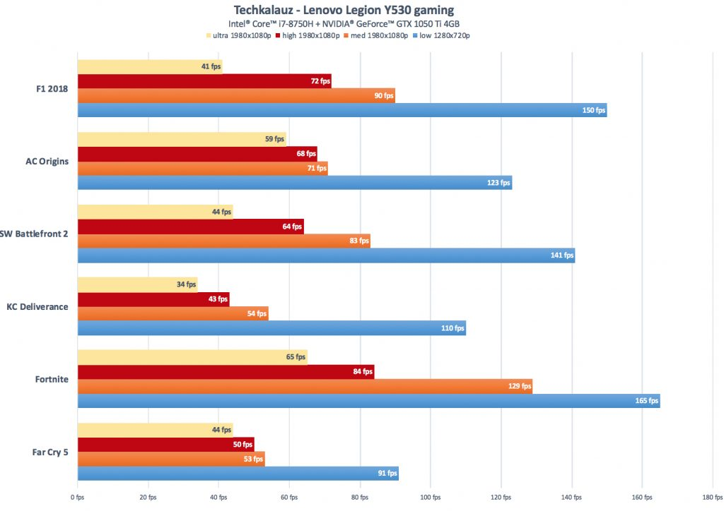 Lenovo Legion Y530 gaming benchmarks