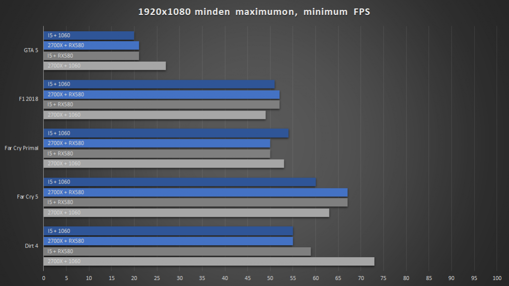 Intel vagy AMD fps2