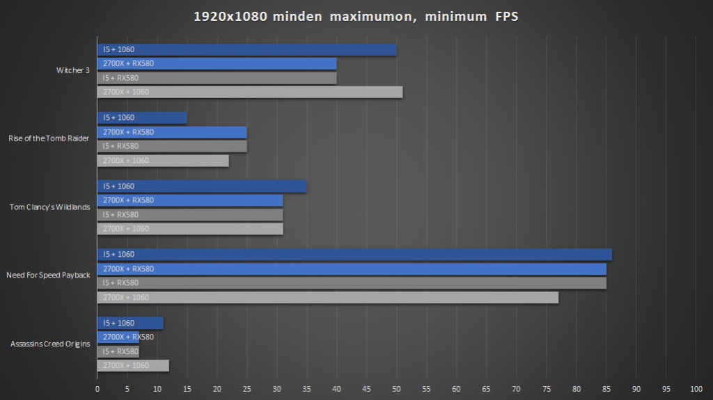 Intel® vagy AMD fps4
