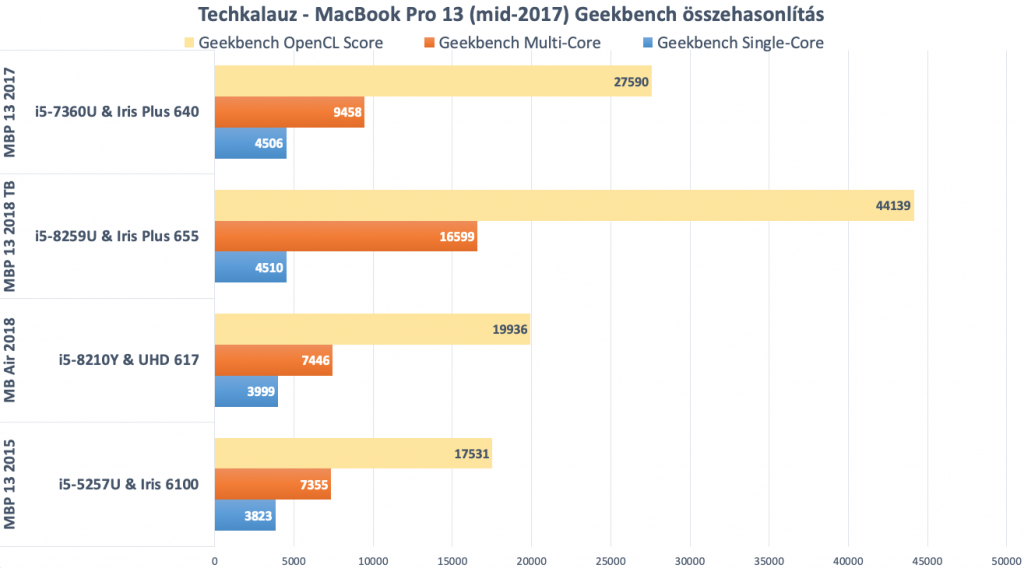 MacBook Pro 13 geekbench