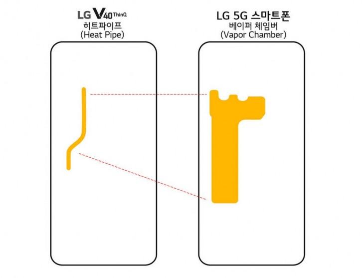 Az LG 5G képes készülékkel készül az idei MWC-re