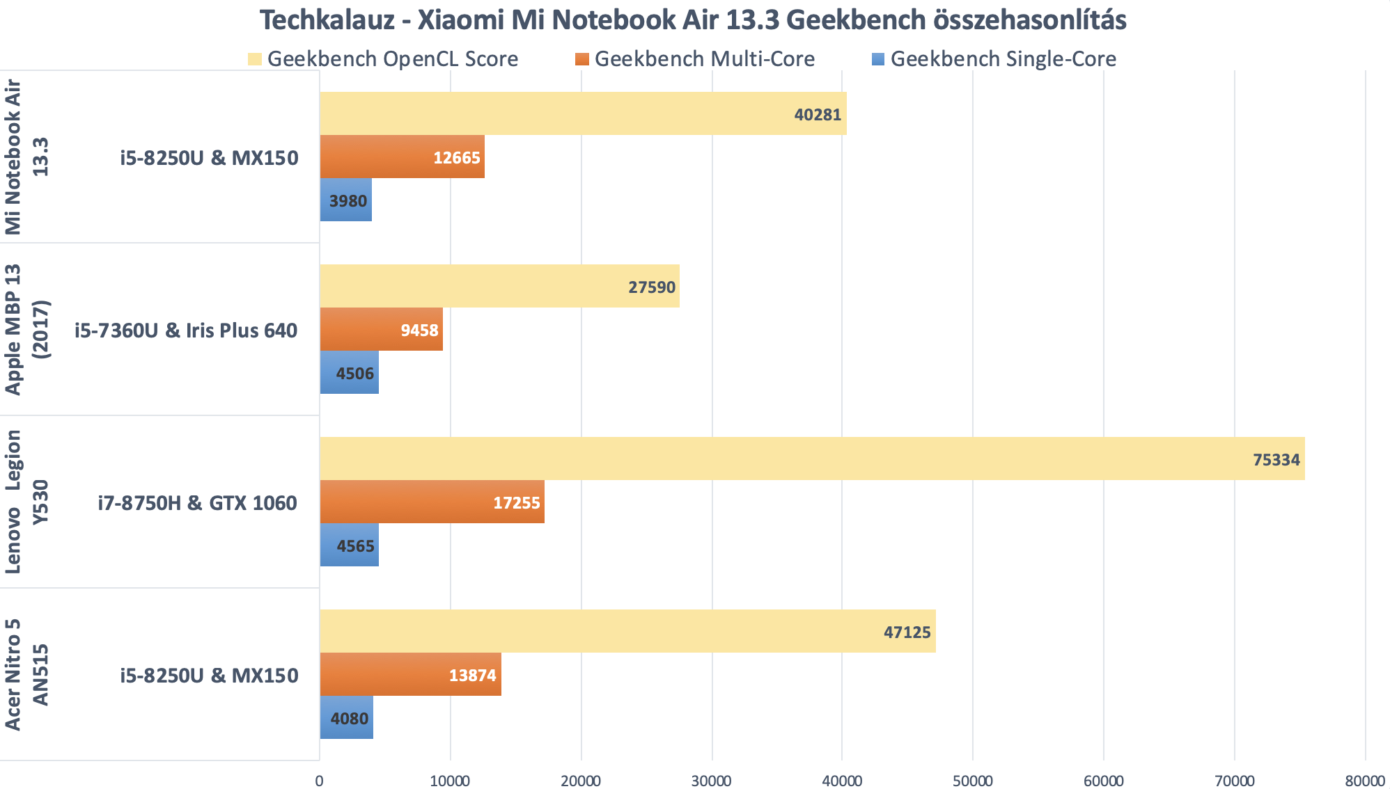 xiaomi mi notebook air 13.3 geekbench