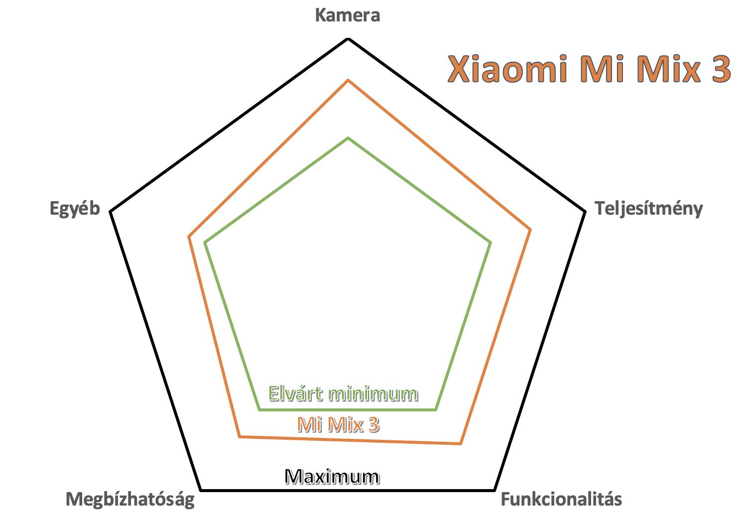 xiaomi mi mix 3 teszt