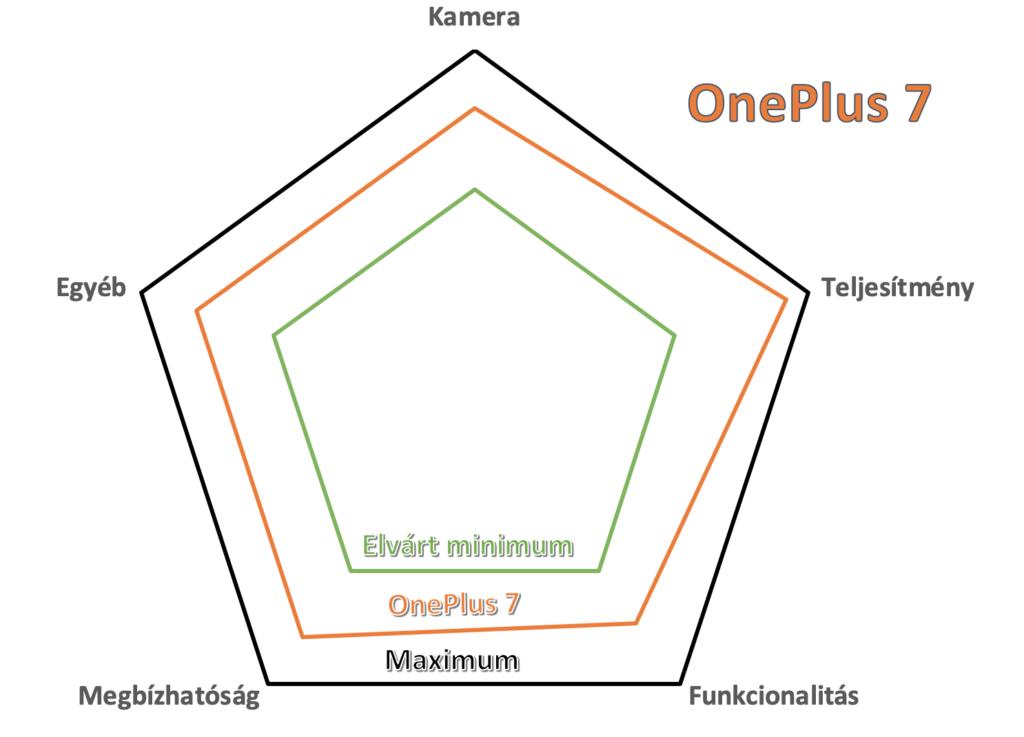 oneplus 7 teszt ítélet
