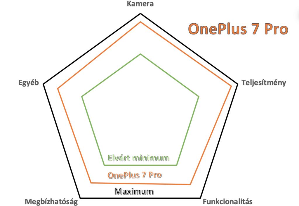 oneplus 7 pro teszt