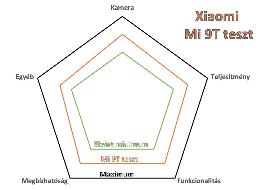Xiaomi Mi 9T teszt értékelés a Techkalauz által összeállított szempontrendszer alapján.