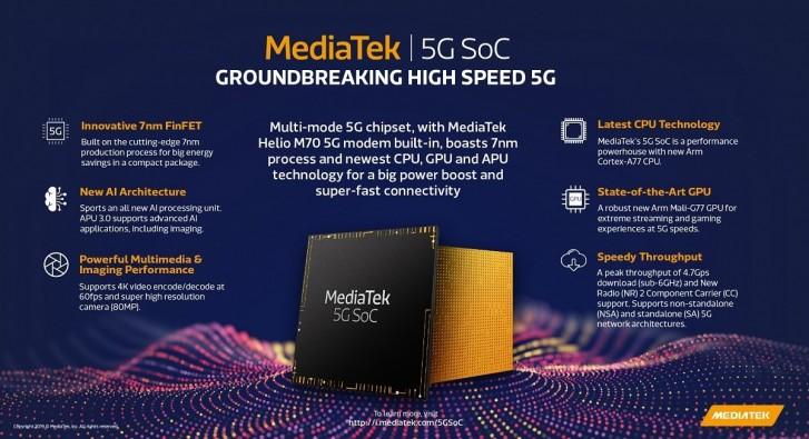 2020 első negyedévében jön a Mediatek 5G kompatibilis SoC-ja