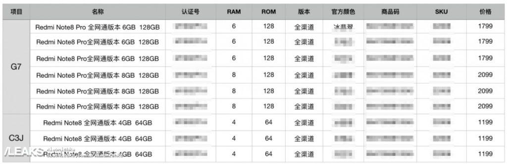 Kiszivárgott a Redmi Note 8 Pro árazása is a megjelenés előtt
