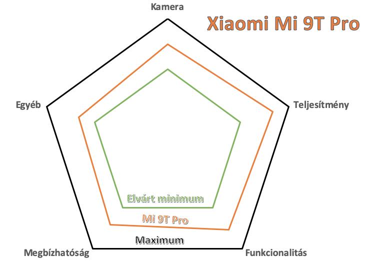 Xiaomi Mi 9T Pro teszt értékelés a Techkalauz szerkesztősége által alkalmazott sugárdiagram segítségével.