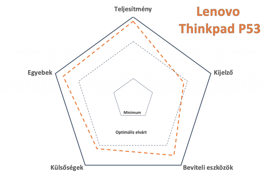 lenovo thinkpad p53 teszt 5 pillér