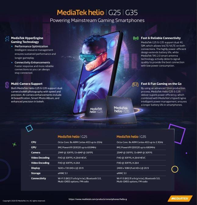 A MediaTek bemutatta az olcsó készülékekbe szánt Helio G35 és G25-öt