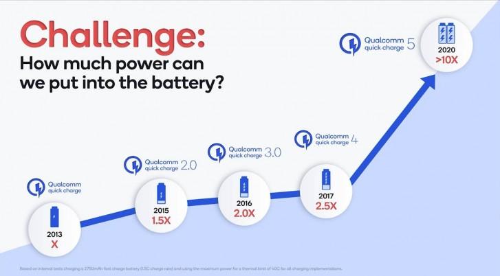 Qualcomm Quick Charge 5 - 50%-os akku 5 perc töltéssel