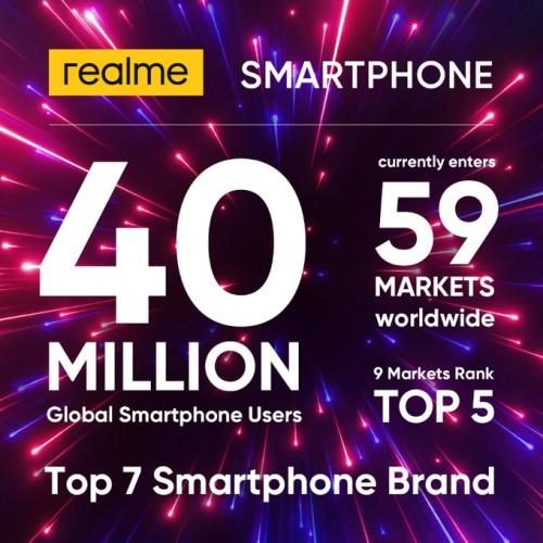 A Realme már 40 millió felhasználót tudhat magáénak globálisan